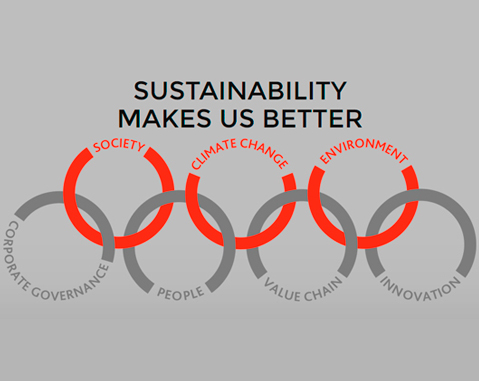 ACCIONA renews its commitment to sustainability with the launch of its Master Plan 2020